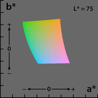 Lab colour space