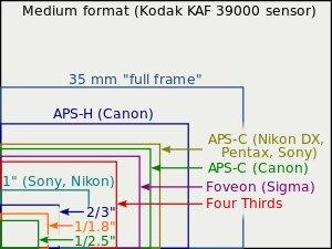 http://en.wikipedia.org/wiki/Image_sensor_format